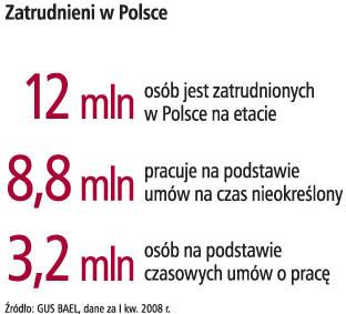 Zatrudnieni w Polsce