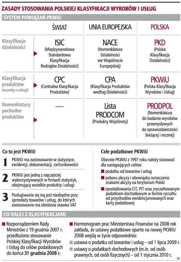 Zasady stosowania polskiej klasyfikacji wyrobów i usług