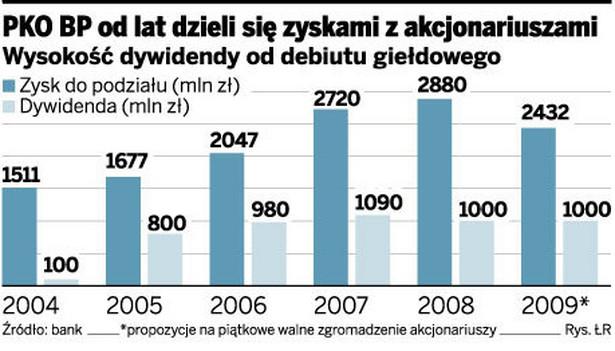 PKO BP od lat dzieli się zyskami z akcjonariuszami