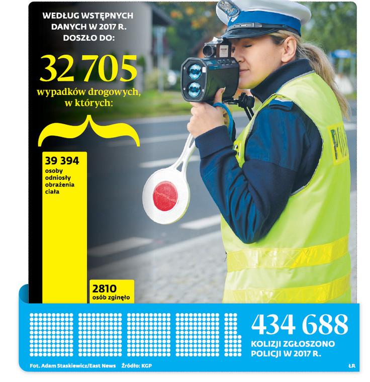 434688 kolizji zgłoszono policji w 2017 r.