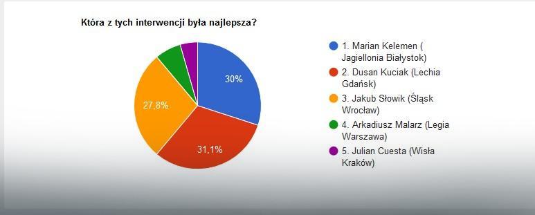 Wyniki głosowania na najlepszą interwencję 19. kolejki Ekstraklasy