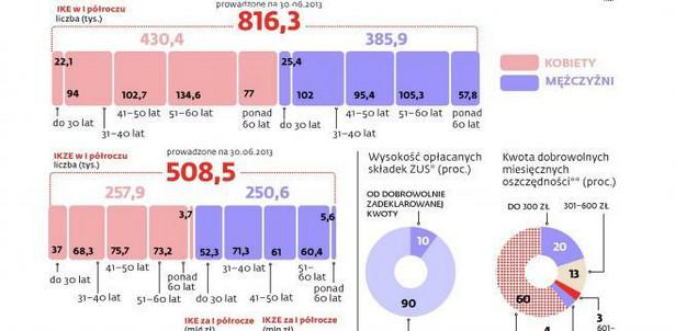 Na prywatnych kontach emerytalnych jest ponad 4,4 mld zł