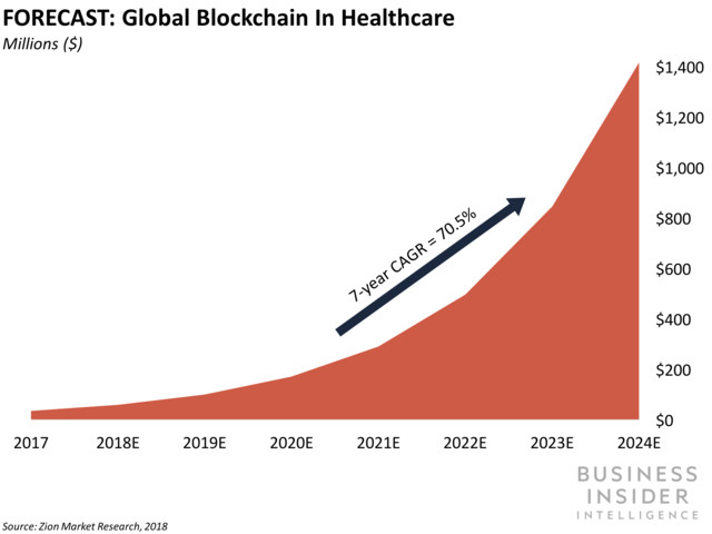 FORECAST: Global Blockchain in Healthcare