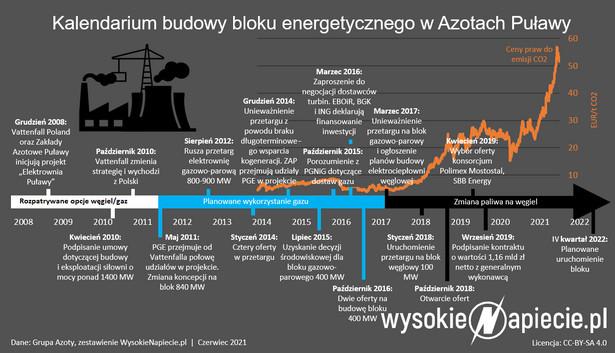Kalendarium budowy bloku energetycznego w Azotach Puławy