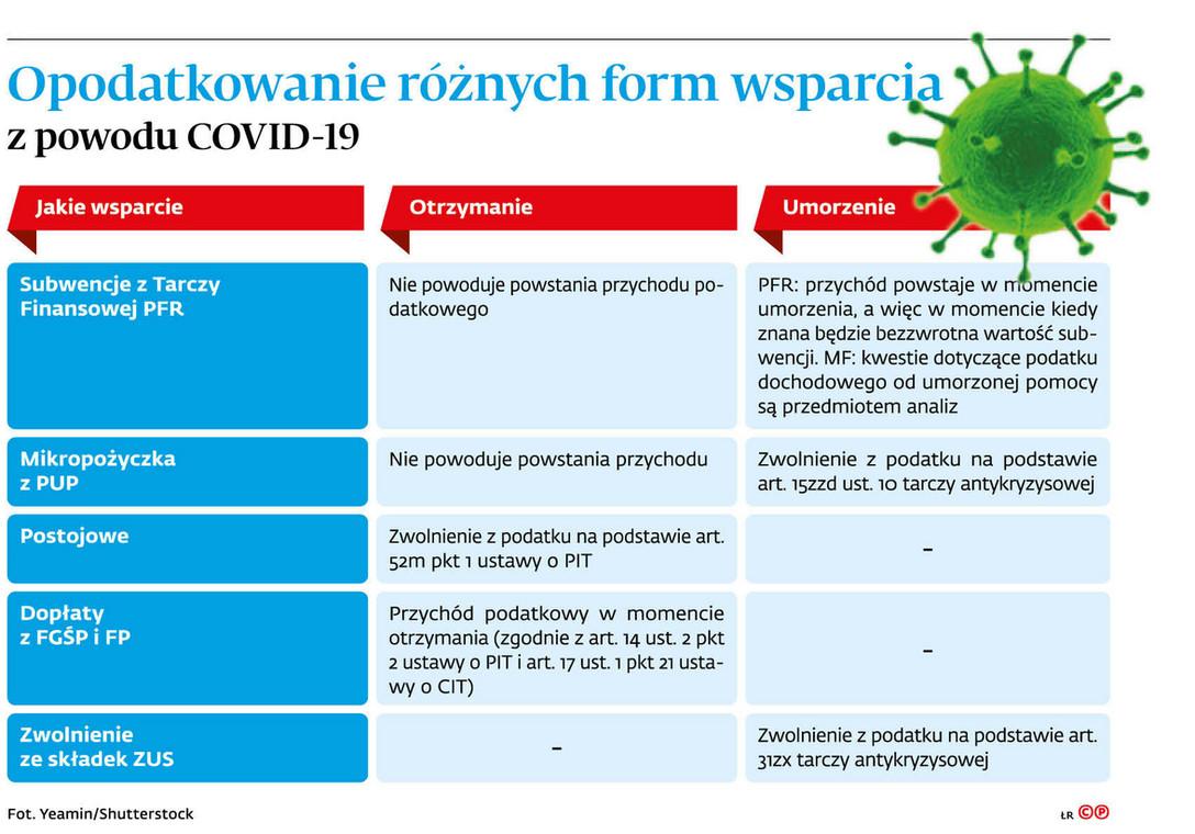 Opodatkowanie różnych form wsparcia z powodu COVID-19