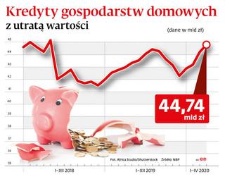 Zainteresowanie windykacją rośnie, ściągalność długów nie