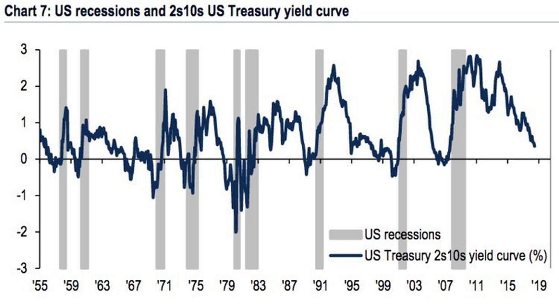 Różnica między dochodowością 2-letnich, a 10-letnich obligacji USA spadła do 28 pb. Wcześniej inwersja krzywej rentowności poprzedzała recesję w USA