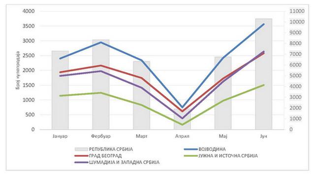Broj kupoprodaja u prvom polugodištu 2020 godine po mesecima na području RS i po regionima