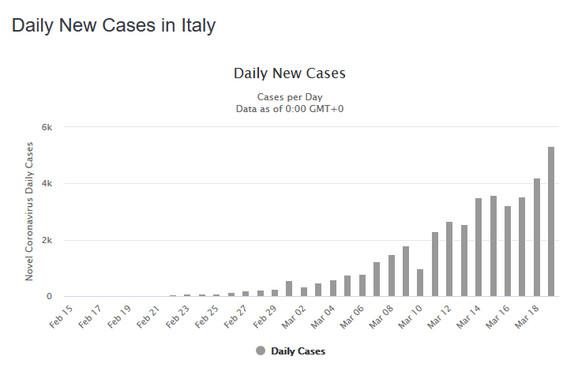 Slučajevi u Italiji po danima