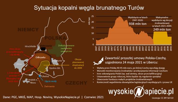 Sytuacja kopalni węgla brunatnego Turów