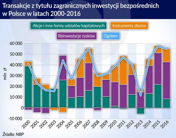 BIZ za 2016 r. - NBP (graf. Obserwator Finansowy)