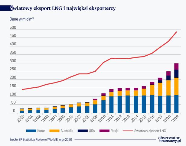 Światowy eksport LNG i największy eksporterzy