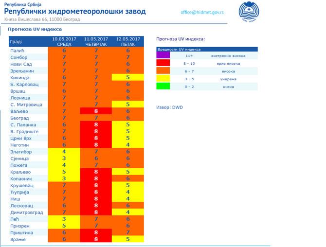 Izvor: hidmet.gov.rs