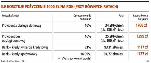 Ile kosztuje pożyczenie 1000 zł na rok (przy równych ratach)
