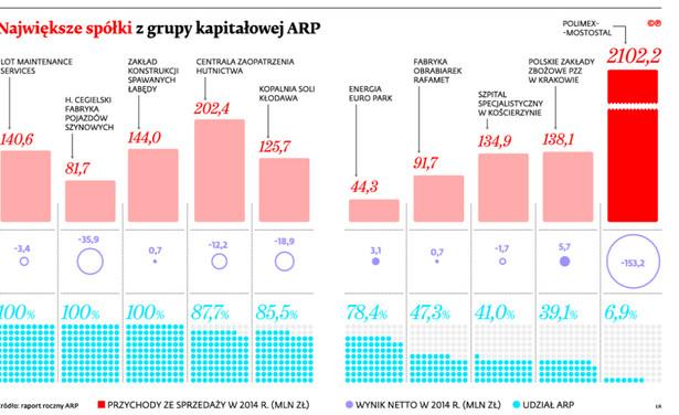 Największe spółki z grupy kapitałowej ARP