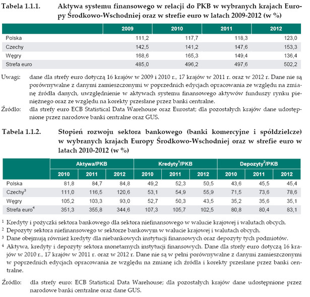 Aktywa systemu finansowego w relacji do PKB oraz stopień rozwoju sektora bankowego. Źródło: NBP