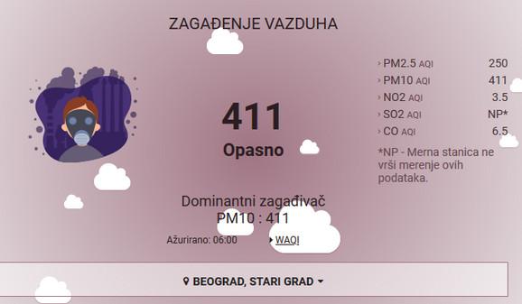 Zagađen vazduh u Beogradu 27. marta