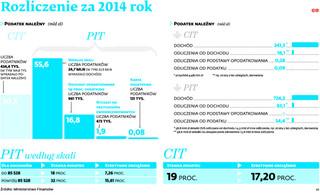 Budżet ma ponad dwa razy więcej wpływów z PIT niż z CIT