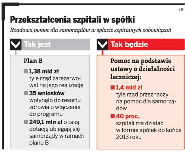 Jak rząd pomoga samorządom w spłacie szpitalnych zobowiązań