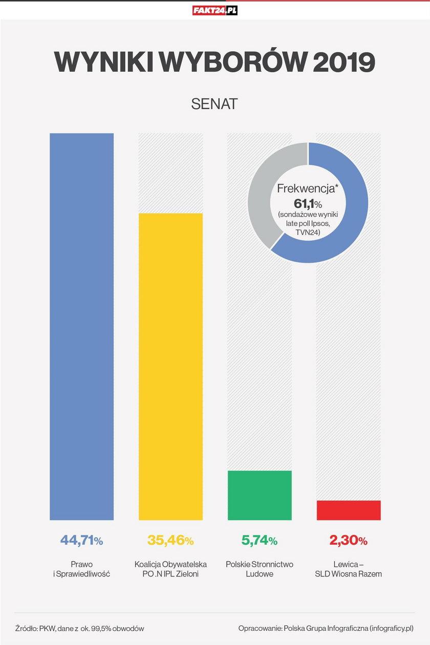 Cząstkowe wyniki wyborów
