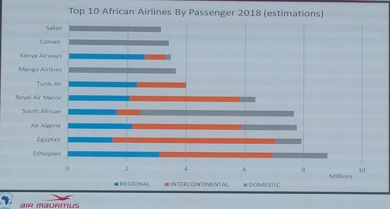 An African Airlines Association (AFAA) chat detailing top 10 African Airlines by Passenger, 2018 (courtesy)