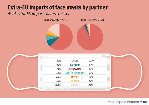 Główne kierunki importu masek do UE