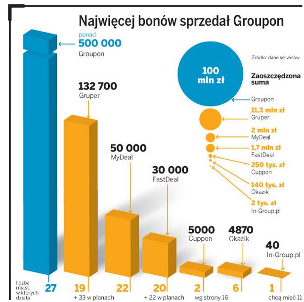 Najwięcej bonów sprzedał Groupon