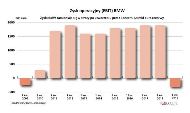BMW - EBIT