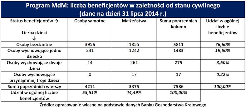 Liczba beneficjentów w zależności od stanu cywilnego