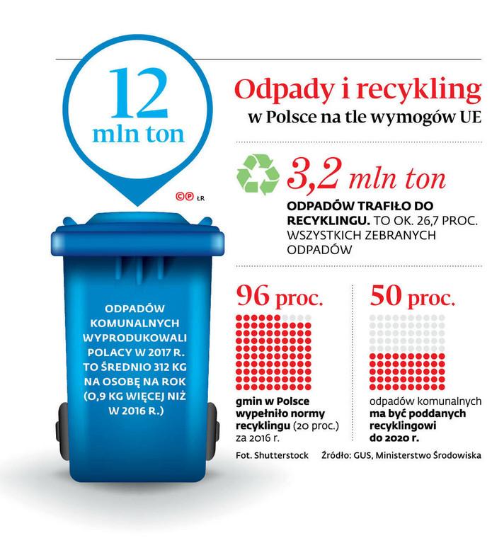 Odpady i recykling w Polsce i na tle wymogów UE