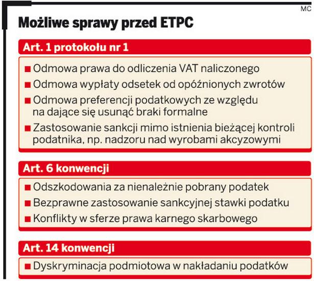 Możliwe sprawy przed ETPC