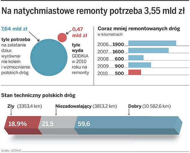 Na natychmiastowe remonty potrzeba 3,55 mld zł
