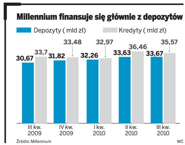 Millennium finansuje się głównie z depozytów