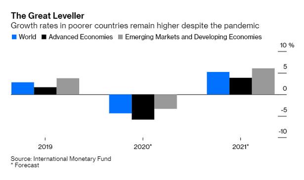 Zmiana PKB w krajach rozwiniętych i rozwijających się