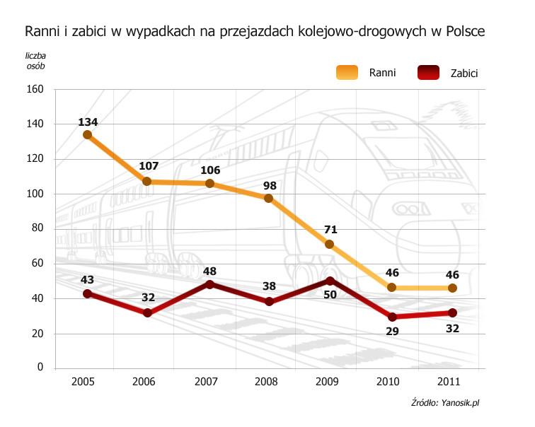 Ranni i zabici na przejazdach kolejowych w Polsce