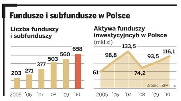 Fundusze i subfundusze w Polsce