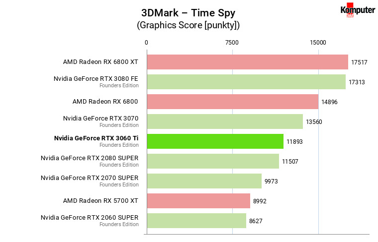 Nvidia GeForce RTX 3060 Ti FE – 3DMark – Time Spy