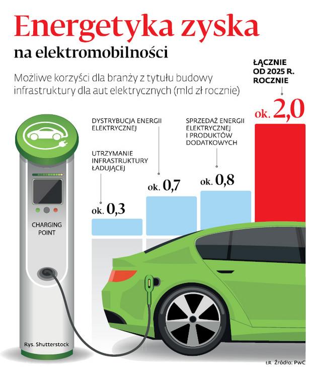 Energetyka zyska na elektromobilności