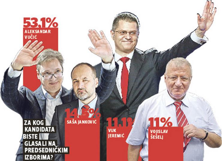 grafika izbori predsednicki izbori aleksandar vucic sasa jankovic vuk jeremic vojislav seselj foto RAS
