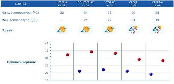 Najviša dnevna temperatura u Beogradu biće niža za 4 stepena
