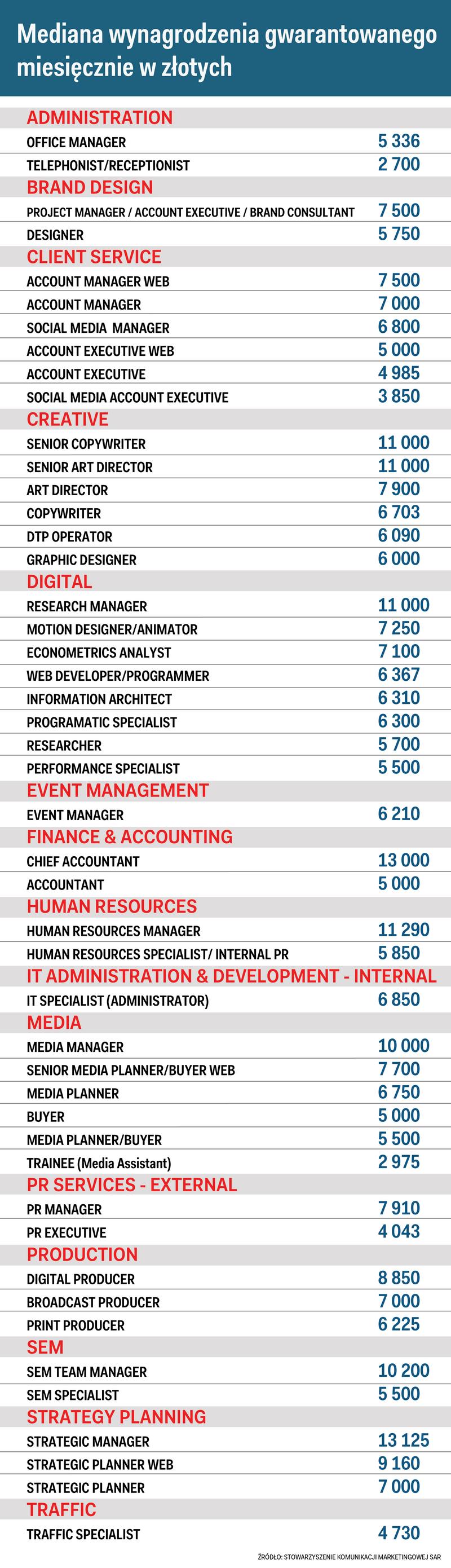 Wynagrodzenia w branży marketingowej w Polsce w 2016 roku