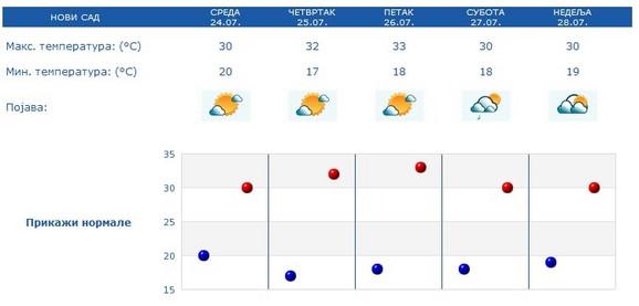 Vremenska prognoza, Novi Sad