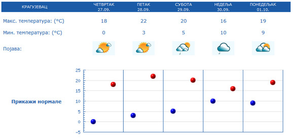 Prognoza vremena za Kragujevac