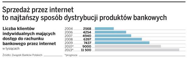 Sprzedaż przez internet to najtańszy sposób dystrybucji produktów bankowych