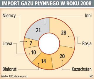 Import LPG nadal będzie dominował