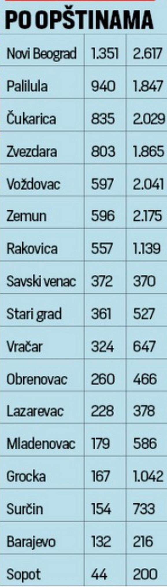 Opština, broj mesta i broj pristiglih prijava