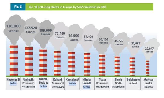 10 zagađivača - SO2