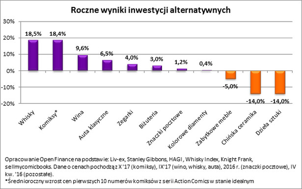 Roczne wyniki inwestycji alternatywnych