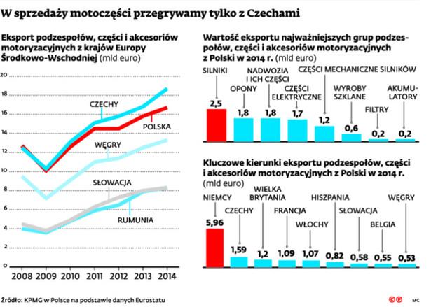 W sprzedaży motoczęści przegrywamy tylko z Czechami