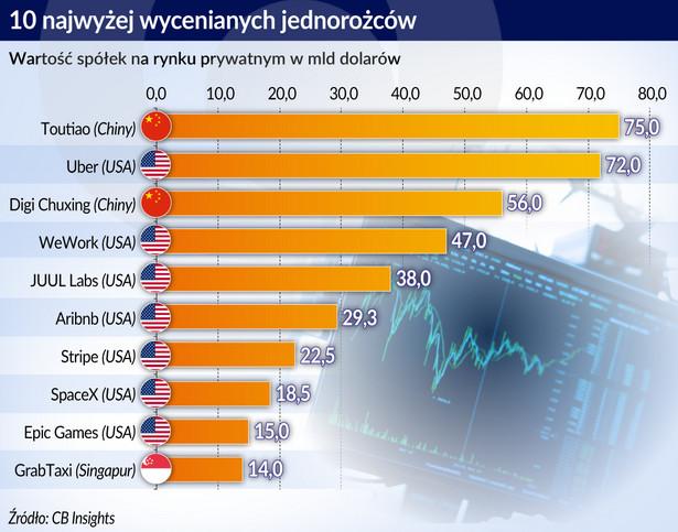 10 najwyżej wycenianych jednorożców (graf. Obsrwator Finansowy)